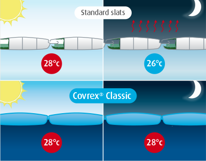 Covrex 174 Classic Maximum Insulation For Your Pool